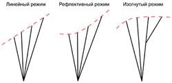 Акселераторные системы парапланнов